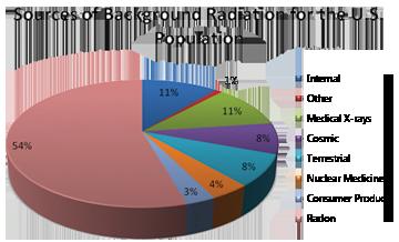 Clear Conscience Radon Chart